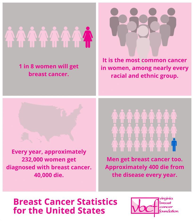 INFOGRAPHIC Breast Cancer Statistics for the United States